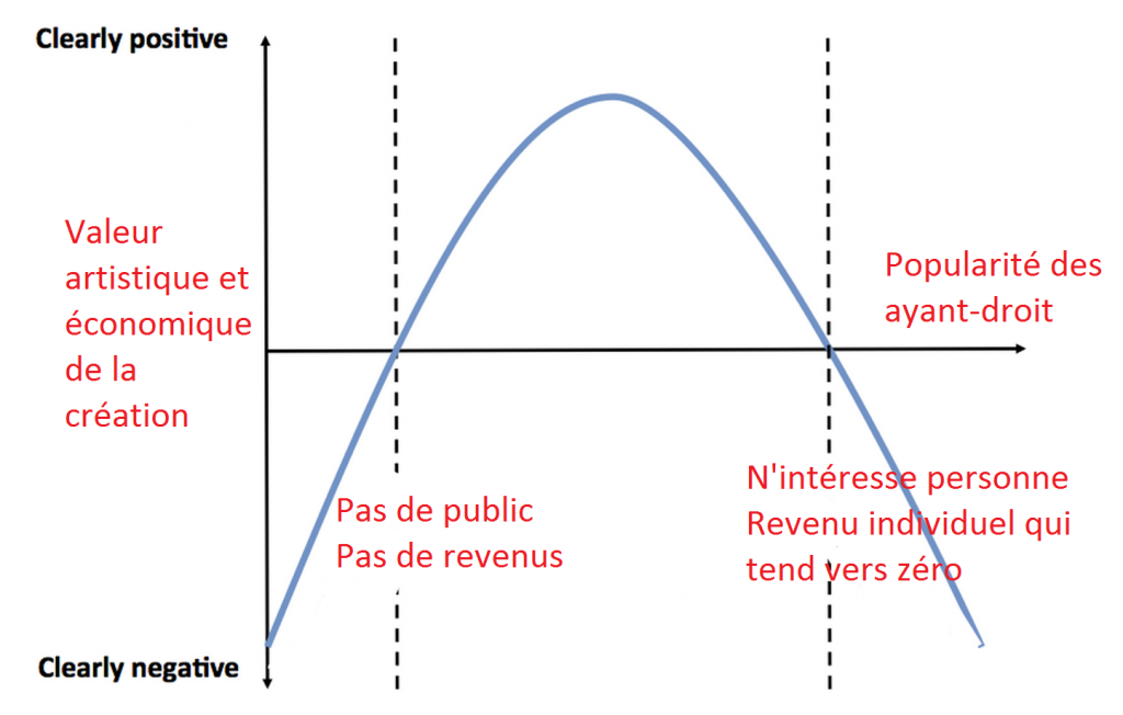 copyright_extremism_curve